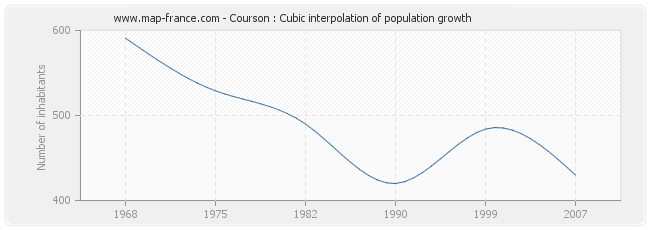 Courson : Cubic interpolation of population growth