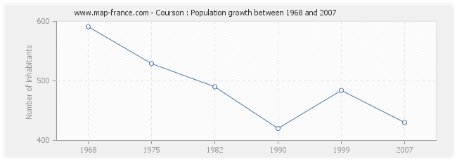 Population Courson