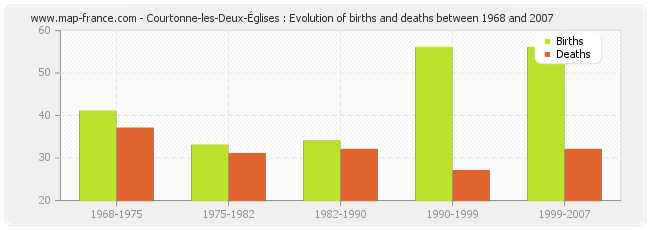 Courtonne-les-Deux-Églises : Evolution of births and deaths between 1968 and 2007