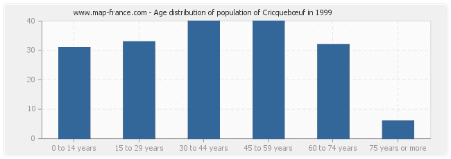 Age distribution of population of Cricquebœuf in 1999