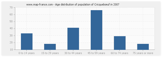 Age distribution of population of Cricquebœuf in 2007