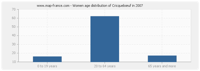 Women age distribution of Cricquebœuf in 2007