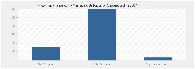 Men age distribution of Cricquebœuf in 2007