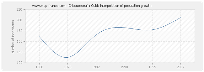 Cricquebœuf : Cubic interpolation of population growth
