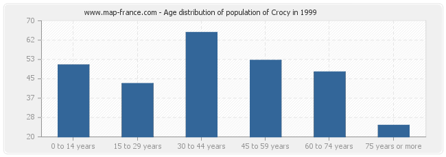 Age distribution of population of Crocy in 1999