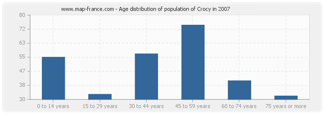Age distribution of population of Crocy in 2007
