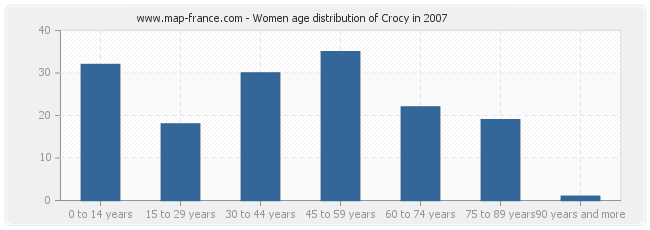 Women age distribution of Crocy in 2007