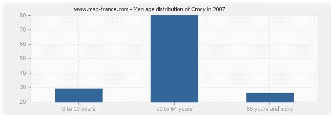 Men age distribution of Crocy in 2007