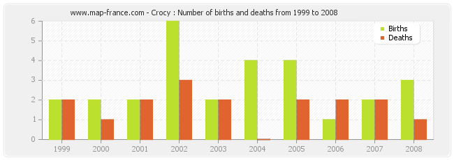 Crocy : Number of births and deaths from 1999 to 2008