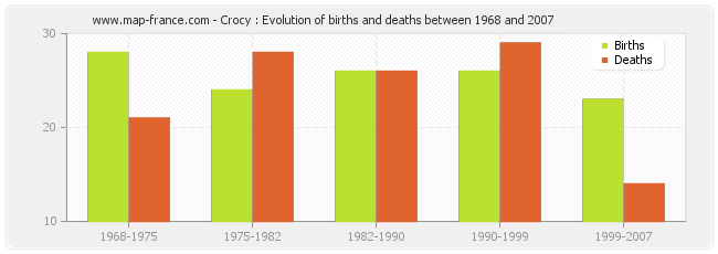 Crocy : Evolution of births and deaths between 1968 and 2007