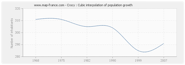 Crocy : Cubic interpolation of population growth