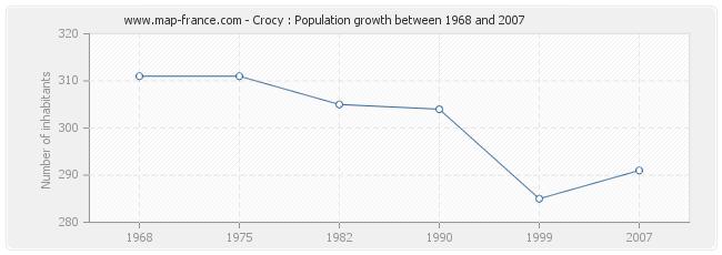 Population Crocy
