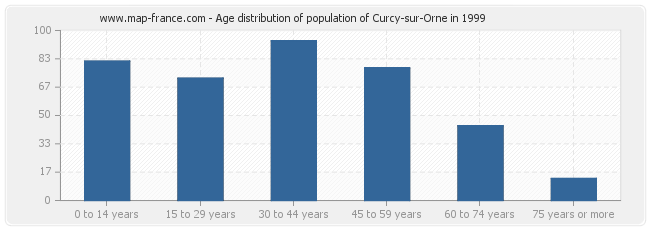 Age distribution of population of Curcy-sur-Orne in 1999