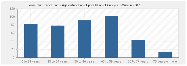 Age distribution of population of Curcy-sur-Orne in 2007