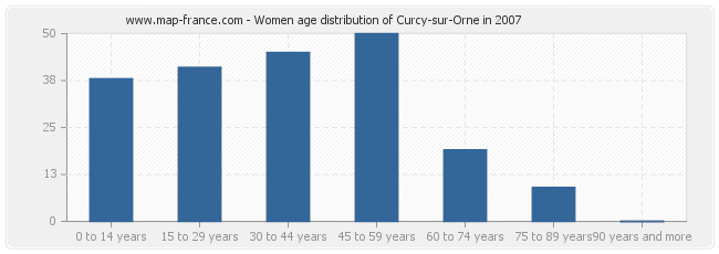 Women age distribution of Curcy-sur-Orne in 2007