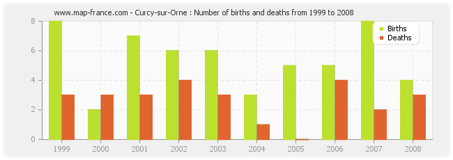 Curcy-sur-Orne : Number of births and deaths from 1999 to 2008