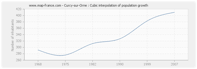 Curcy-sur-Orne : Cubic interpolation of population growth