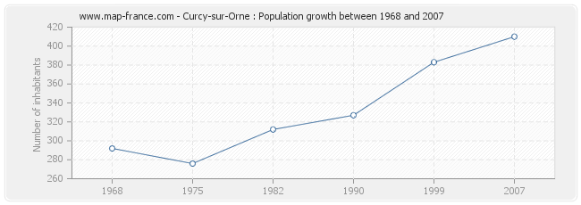 Population Curcy-sur-Orne