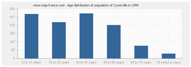 Age distribution of population of Cuverville in 1999