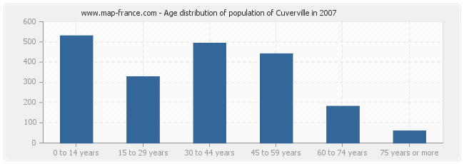 Age distribution of population of Cuverville in 2007