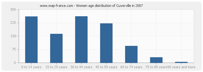 Women age distribution of Cuverville in 2007