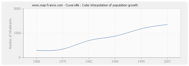 Cuverville : Cubic interpolation of population growth
