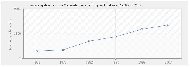 Population Cuverville