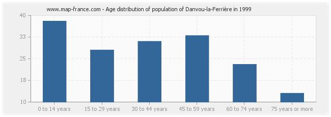 Age distribution of population of Danvou-la-Ferrière in 1999