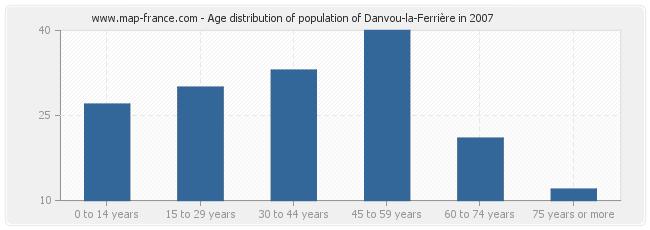 Age distribution of population of Danvou-la-Ferrière in 2007