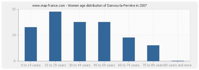 Women age distribution of Danvou-la-Ferrière in 2007