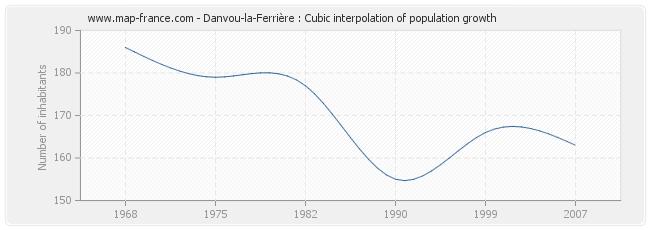 Danvou-la-Ferrière : Cubic interpolation of population growth