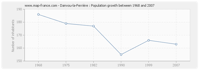 Population Danvou-la-Ferrière