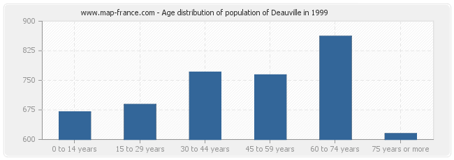 Age distribution of population of Deauville in 1999