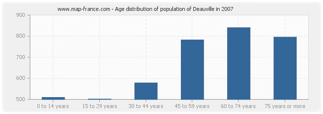 Age distribution of population of Deauville in 2007