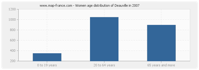 Women age distribution of Deauville in 2007