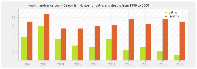 Deauville : Number of births and deaths from 1999 to 2008