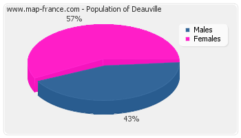 Sex distribution of population of Deauville in 2007