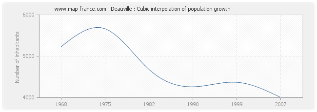Deauville : Cubic interpolation of population growth