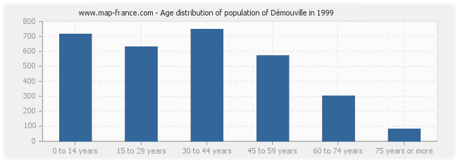 Age distribution of population of Démouville in 1999