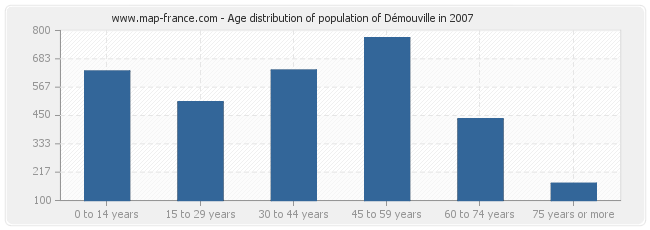 Age distribution of population of Démouville in 2007