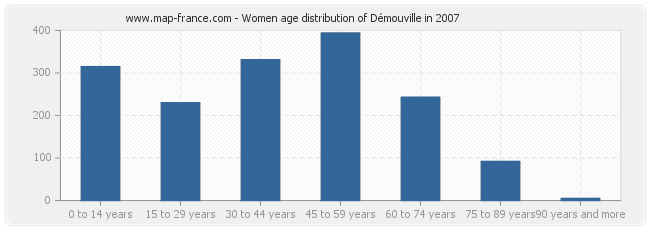 Women age distribution of Démouville in 2007