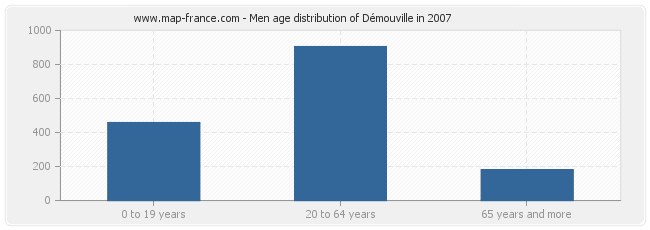 Men age distribution of Démouville in 2007
