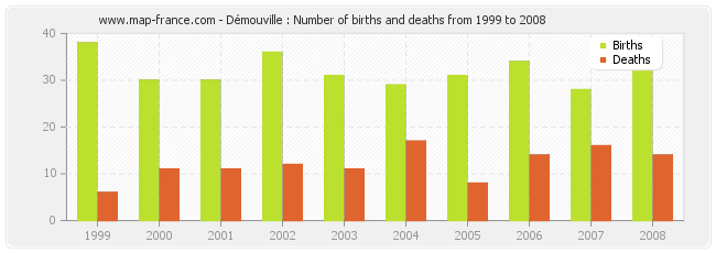 Démouville : Number of births and deaths from 1999 to 2008