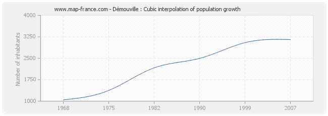 Démouville : Cubic interpolation of population growth