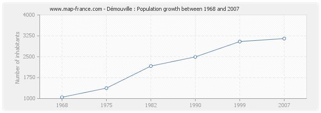 Population Démouville