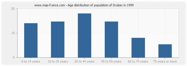 Age distribution of population of Drubec in 1999