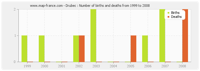 Drubec : Number of births and deaths from 1999 to 2008