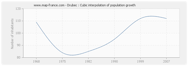 Drubec : Cubic interpolation of population growth