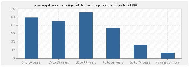 Age distribution of population of Émiéville in 1999