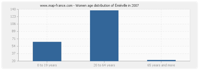 Women age distribution of Émiéville in 2007
